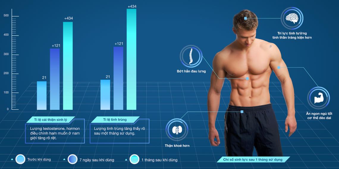 Chỉ số khoa học ghi nhận từ cơ thể đàn ông sau khi dùng Hàu OB New